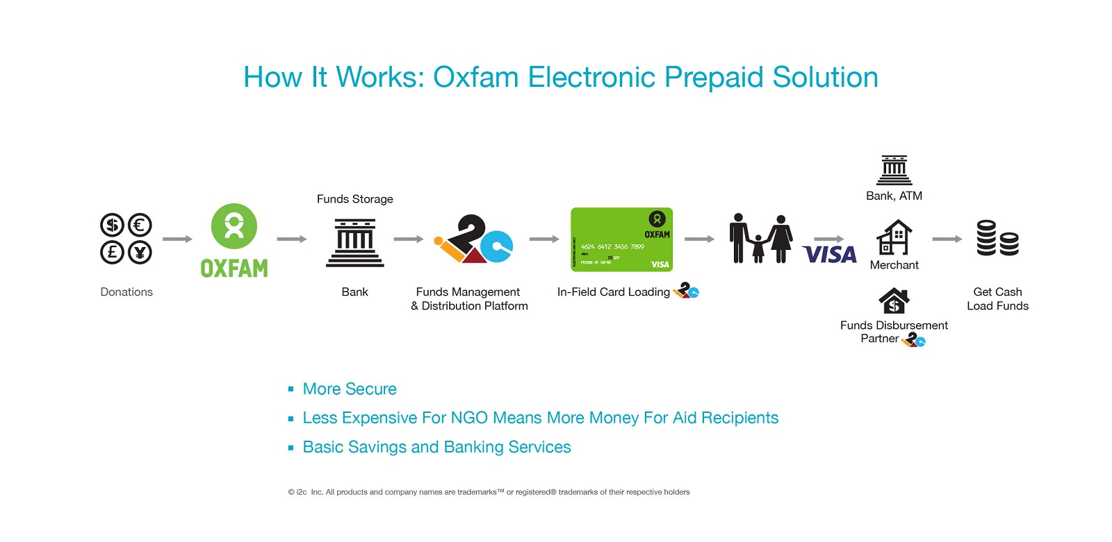 Oxfam Electronic Prepaid Solution