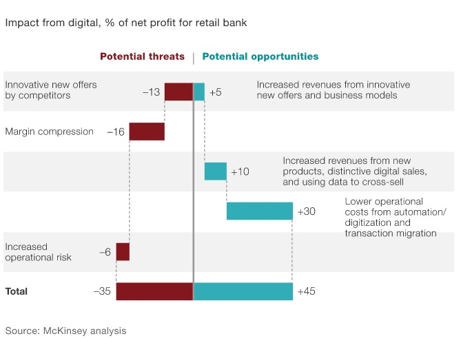 Digital Innovation in Banking